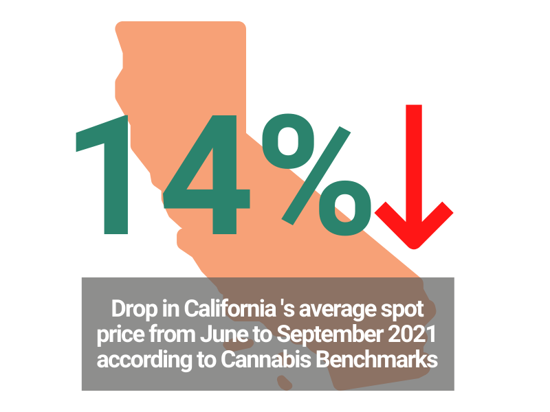 Cannabis Wholesale Price in CA